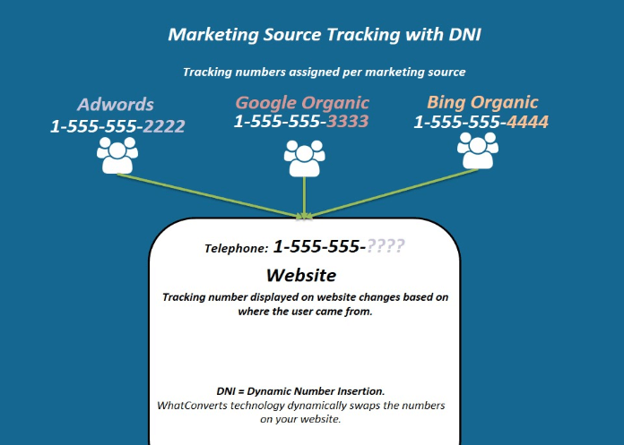 Marketing Source with DNI WhatConverts